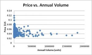 The (Non) Relationship Between Volume & Price