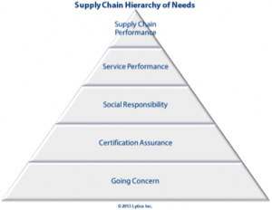 Supply Chain Hierarchy of needs