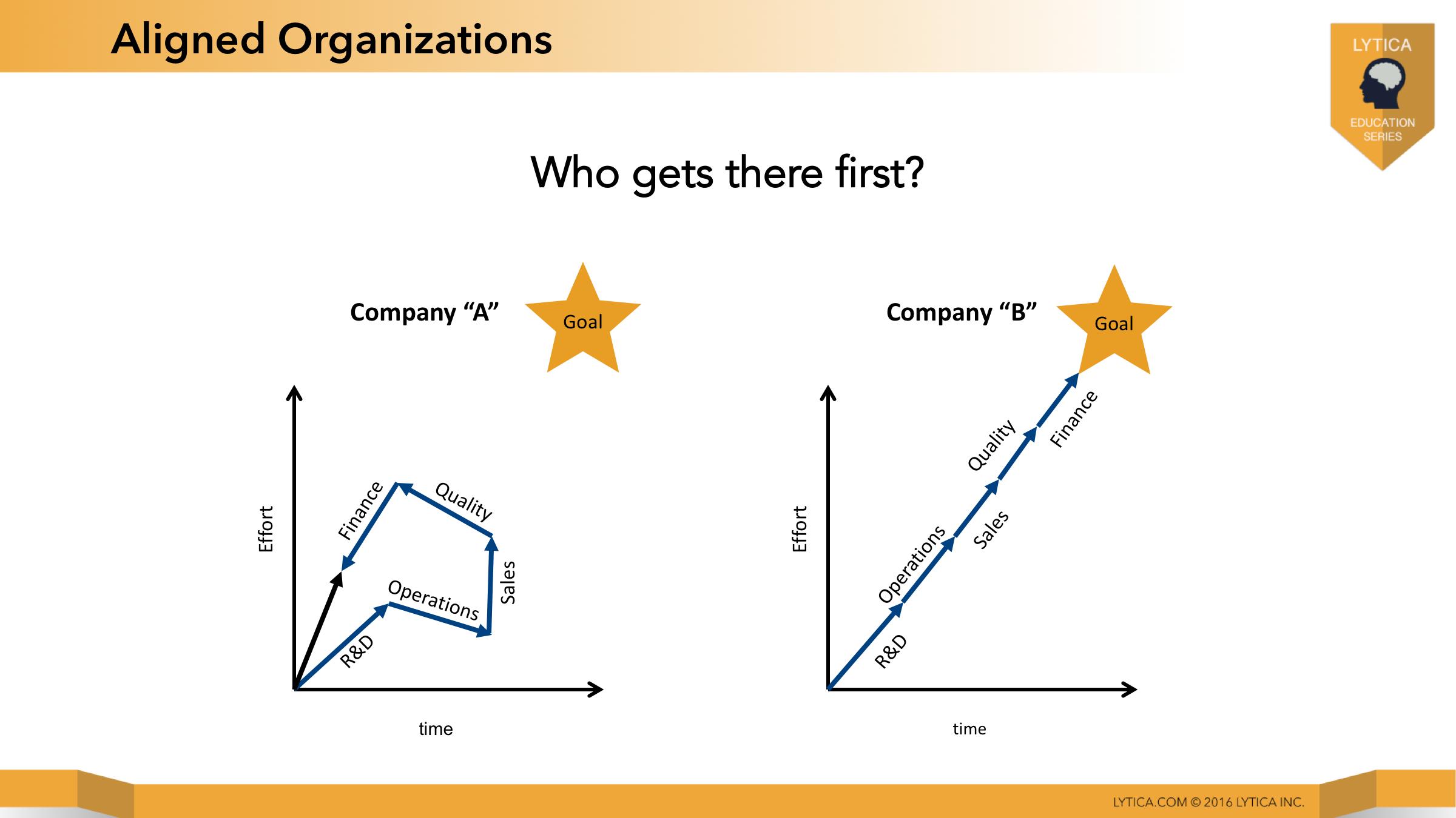AlignedOrganizations