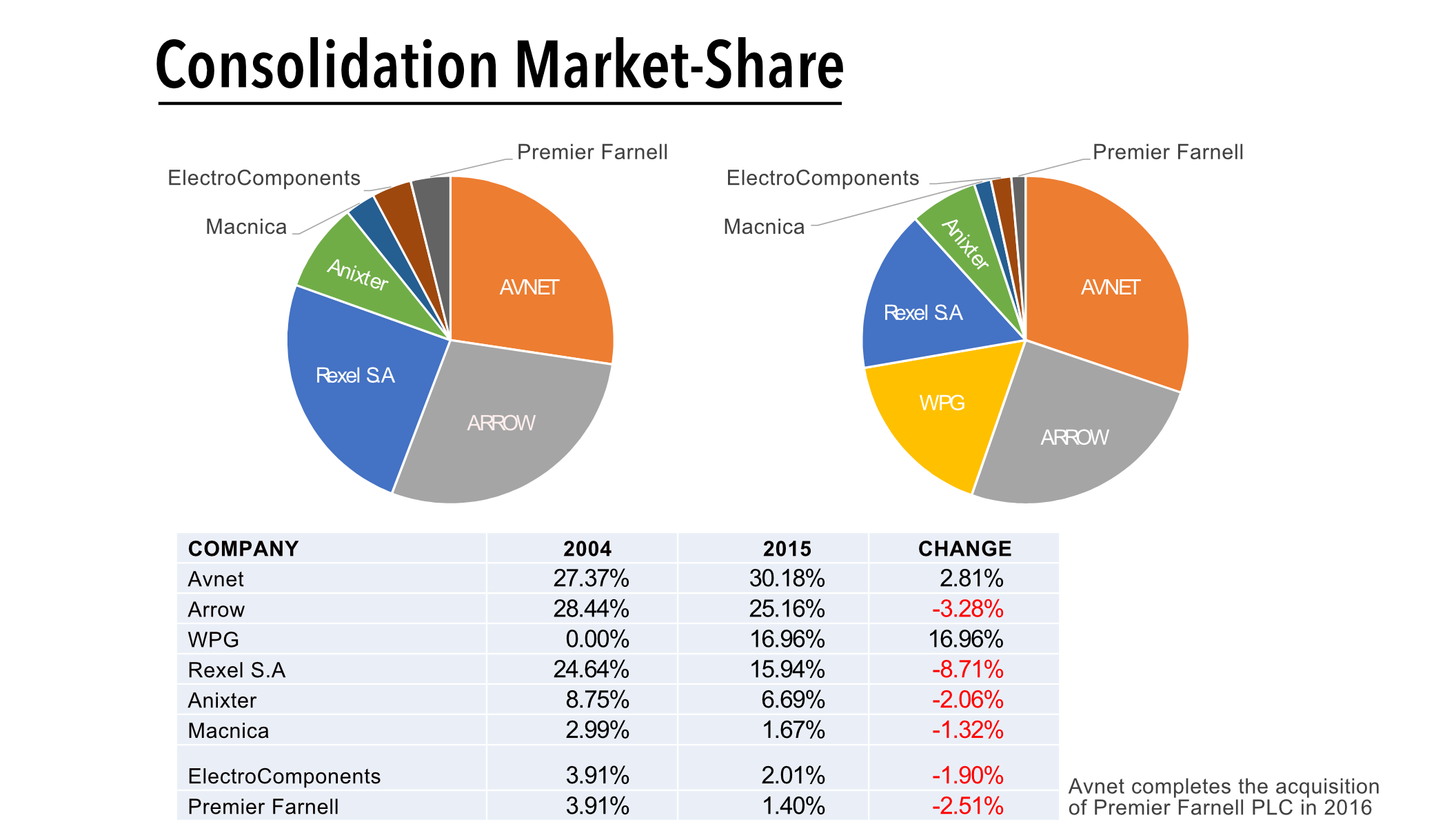 consolidtationmarketshare