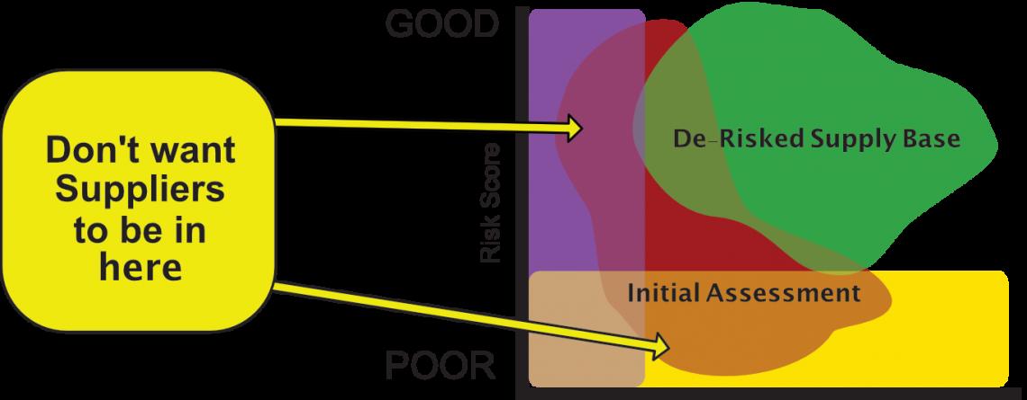 Supplier Risk