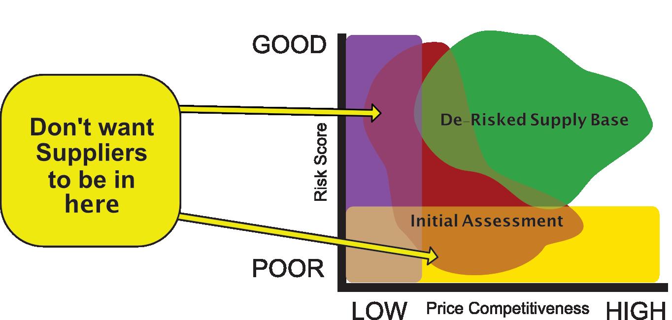 derisk-diagram