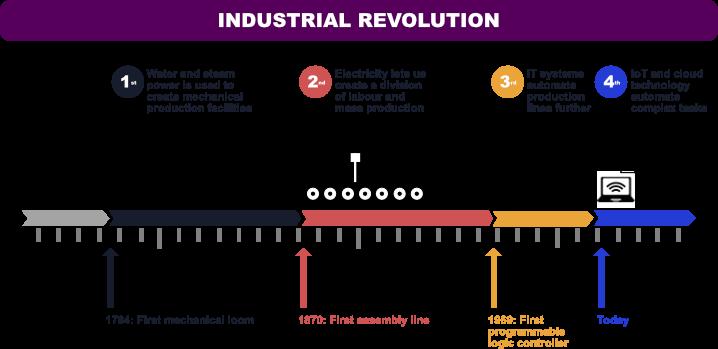 industrialrevolutionblog