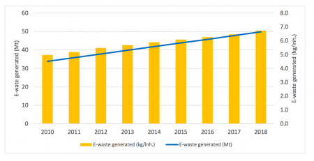 E-Waste Generated across the years