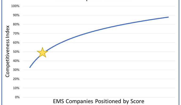 EMS Competitive Scores of top performing companies