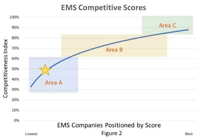 EMS Competitive Scores