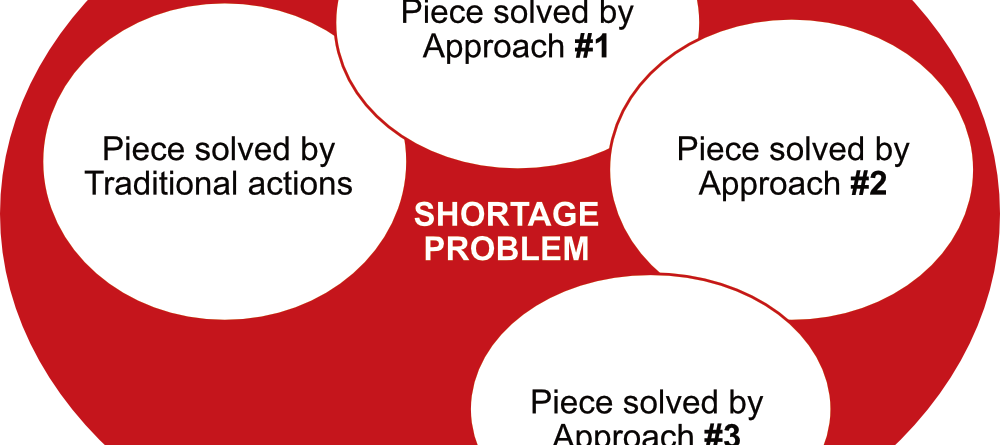 Shortages: Three Extreme Mitigation Approaches