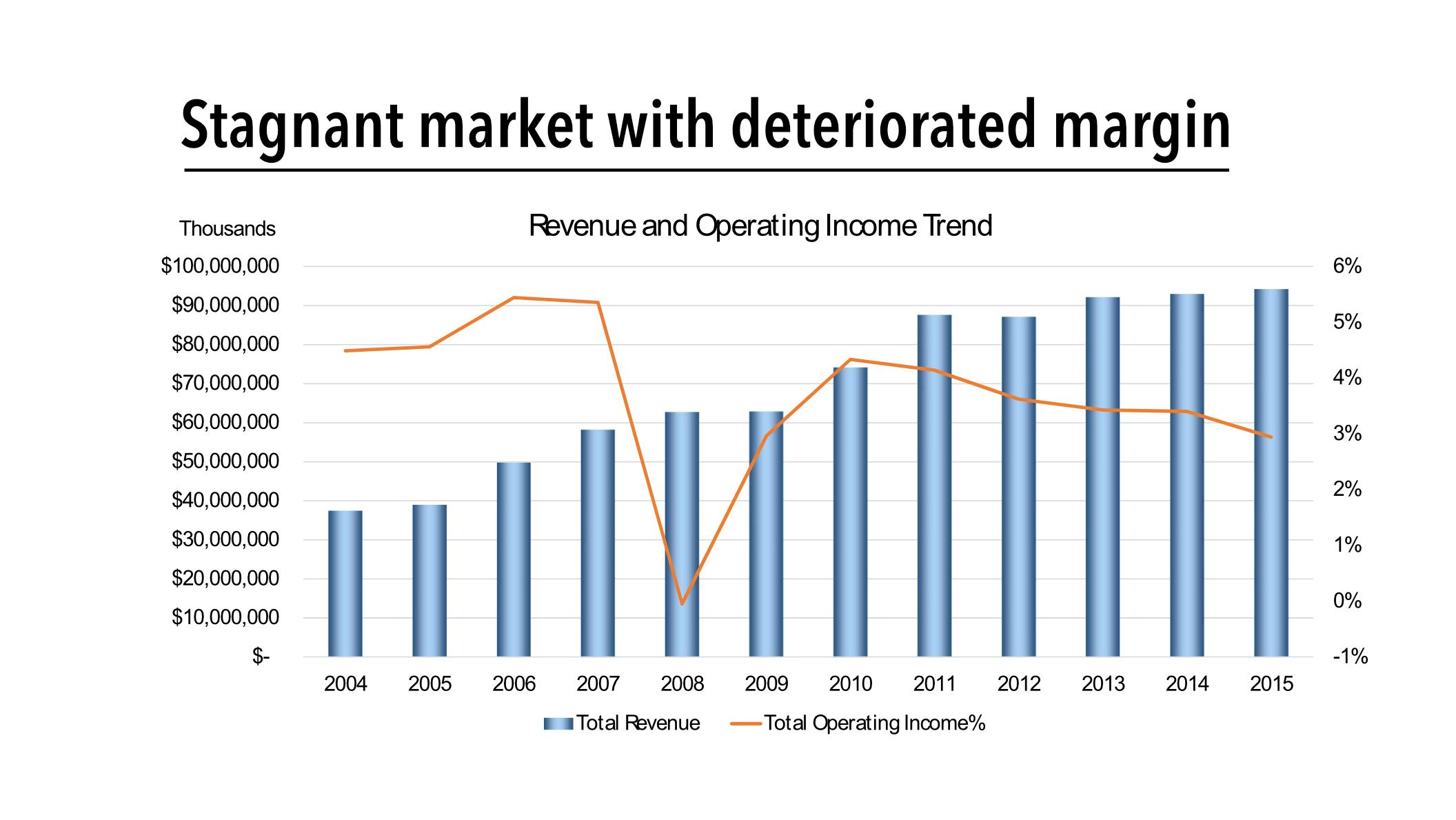 stagnant-market