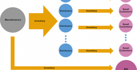 Role of component distributors