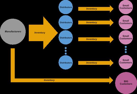supply-chain-diagram-di1